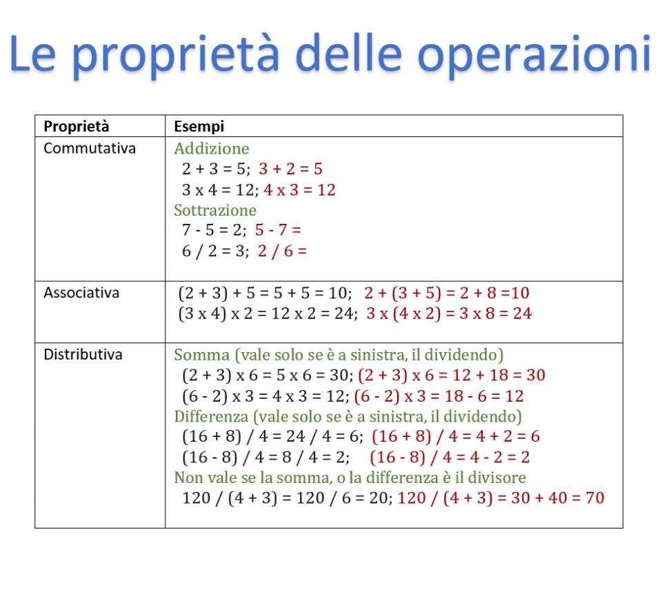 Le proprietà delle operazioni | Commutativa, associativa e distributiva