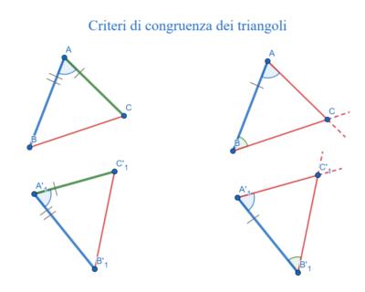 Criteri di congruenza, o di isometria, dei triangoli