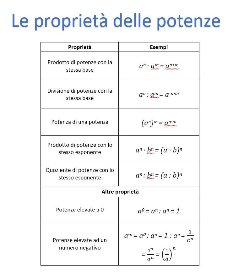 Le proprietà delle potenze, tabella e pdf |  Properties of exponents, table