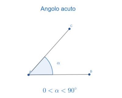 Angolo acuto (minore di 90 gradi)