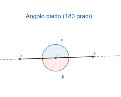 Angolo piatto (180 gradi)