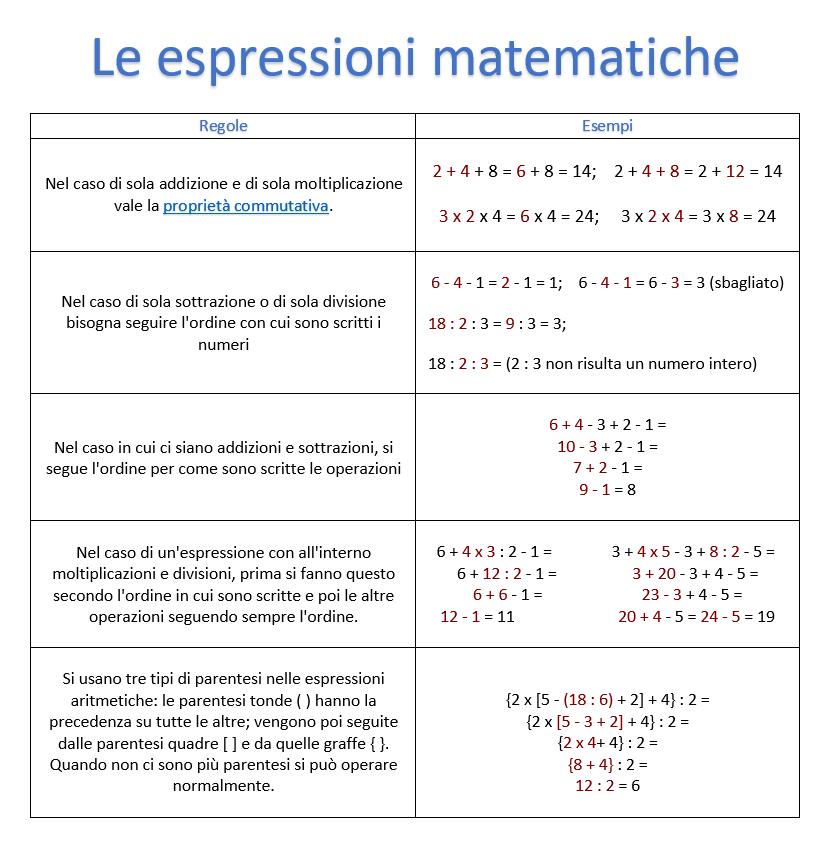 espressioni matematiche e aritmetiche, come si risolvono, tabella, riassunto, regole