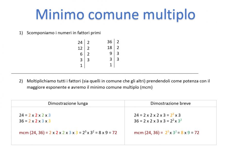 Minimo comune multiplo (mcm): cos'è, calcolo, schema, esempio, frazioni e a cosa serve.