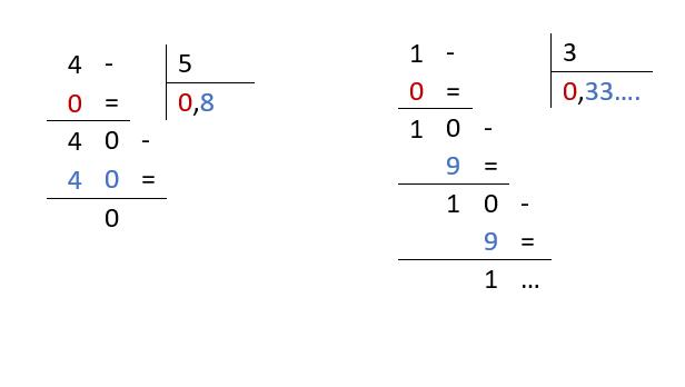 Numeri decimali finiti e periodici