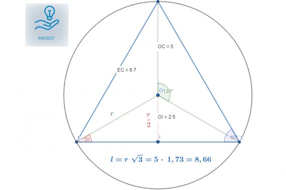 Triangolo equilatero inscritto in una circonferenza