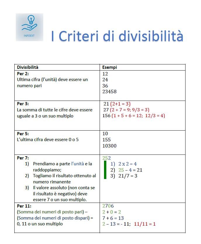 Criteri di divisibilità, tabella ed esempi | Criterio di divisibilità per 2, per 3, per 7, per 11