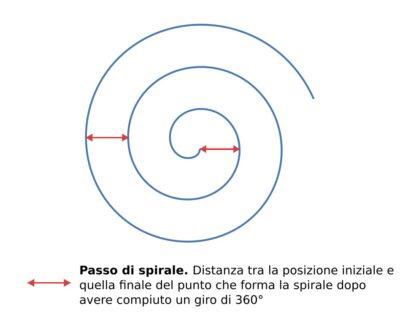 Spirale: disegno e geometria