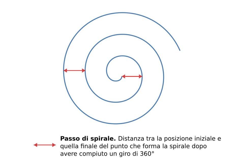 Spirale piana regolare, curve policentriche, passo della spirale, disegno, geometria