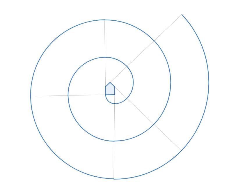 Spirale 5 centri, vertici del pentagono