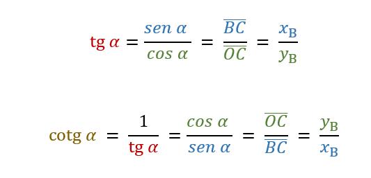 Funzioni goniometriche: tangente e cotangente.
