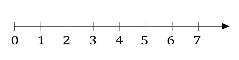 Linea dei numeri naturali