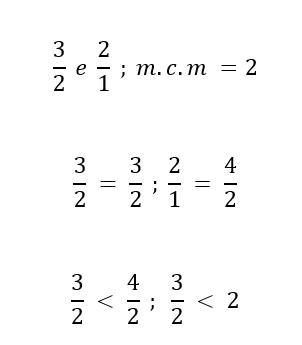 Confronto frazioni e numeri interi