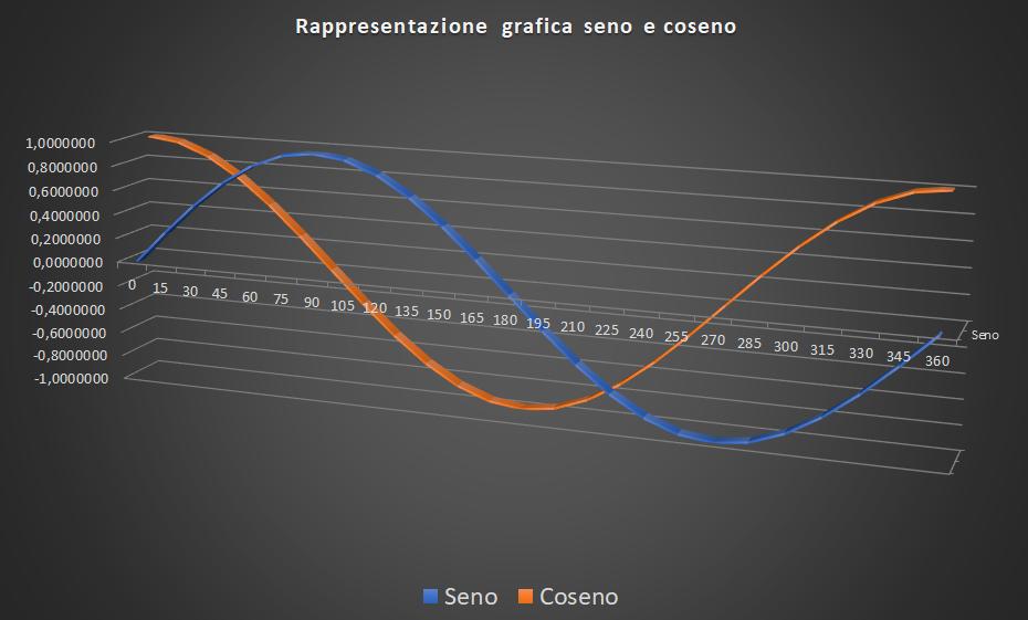 Grafico seno e coseno, funzioni goniometriche