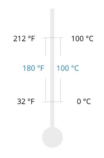 scala celsius fahrenheit