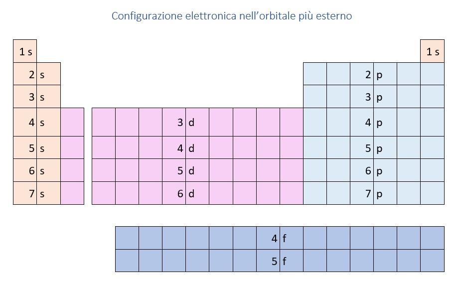 configurazione elettronica nella tavola periodica