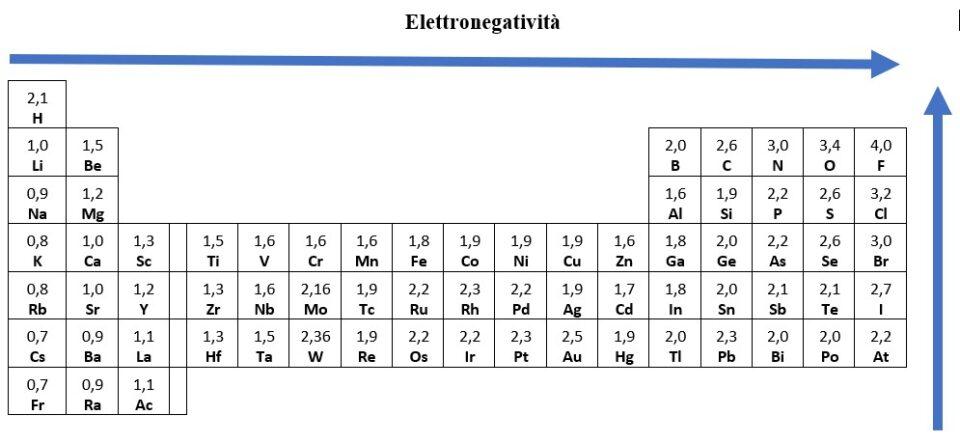 elettronegatività tavola periodica