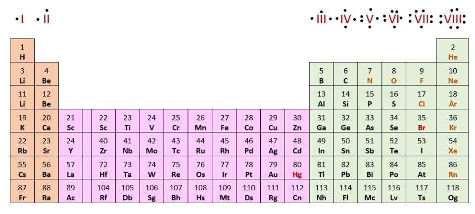 elettroni di valenza, tavola periodica