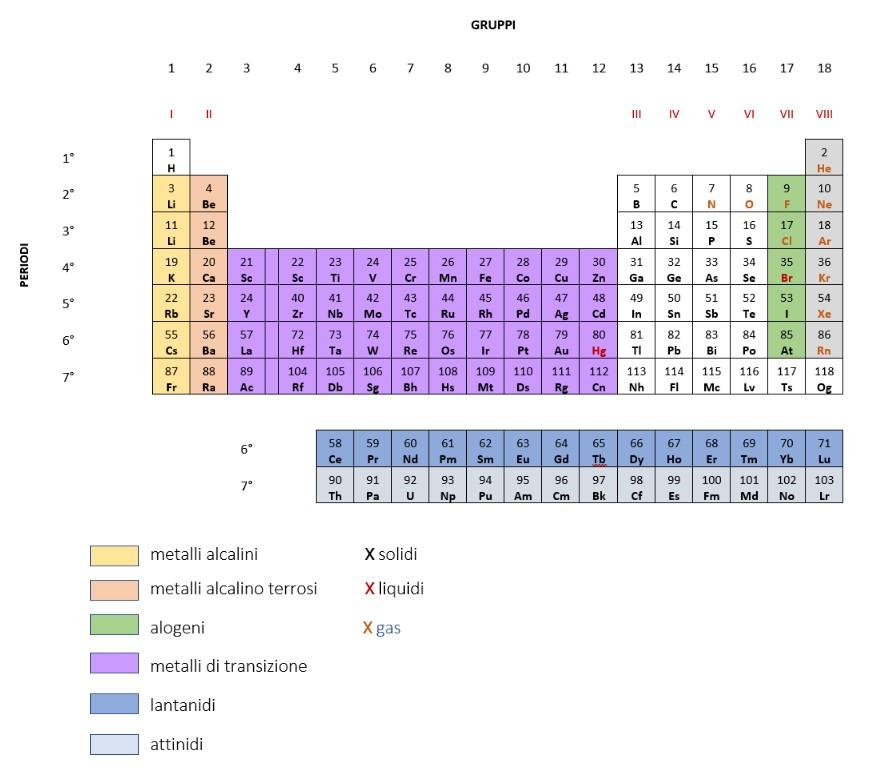 famiglie chimiche