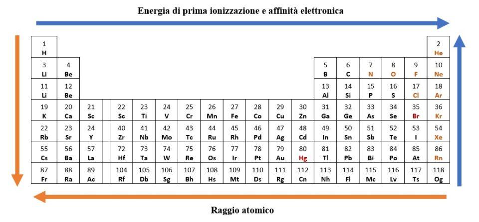 proprietà periodiche nella tavola degli elementi
