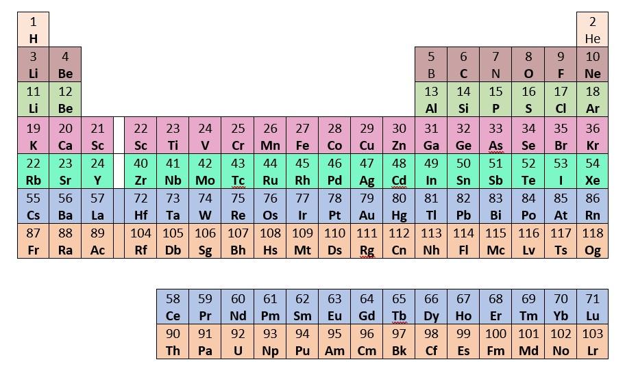 tavola periodica e numero atomico