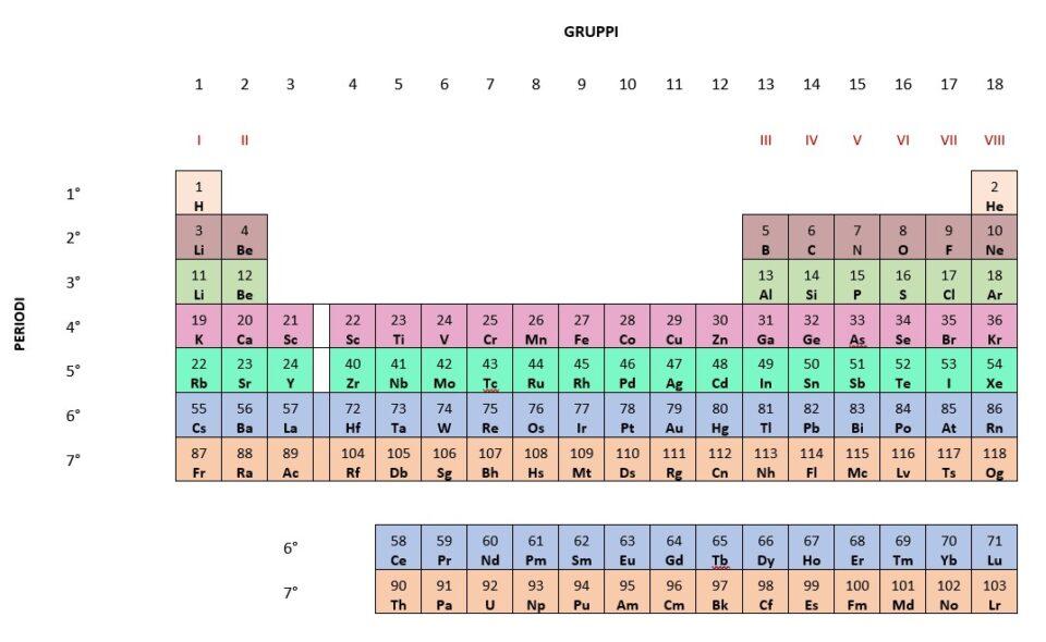 tavola periodica, gruppi e periodi