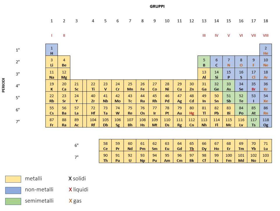 tavola periodica; metalli, non-metalli e semimetalli